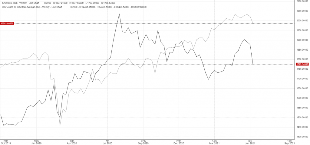 Chart of comparison of price action between the Dow Jones Industrial Average and Gold